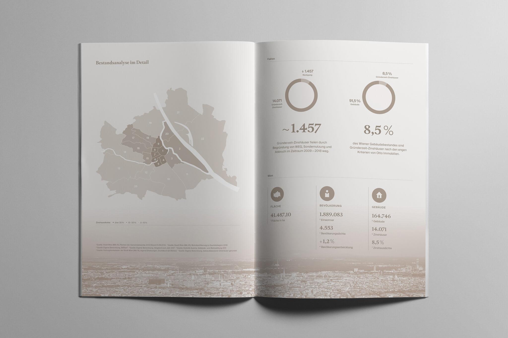 Otto Immobilien Marktbericht Stadtplan und Diagramme